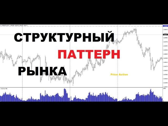 Price Action /Сетапы Price Action /Логика Движения Цены на Форекс, Крипторынке.