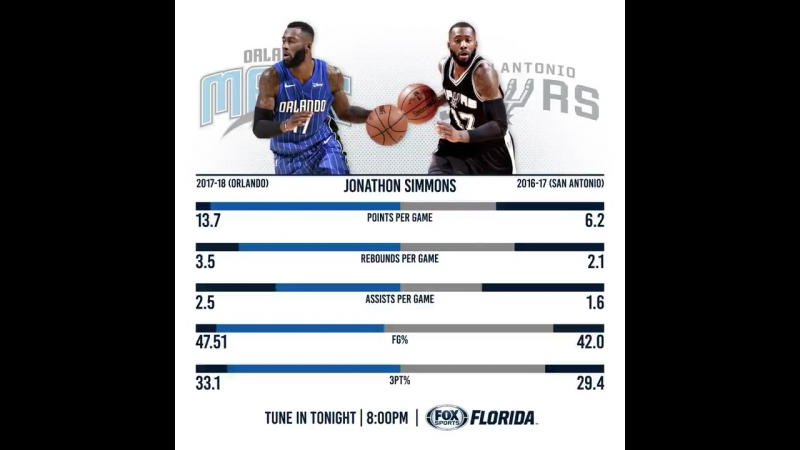 Gameday! @ThaRealJsimms, then and now _basketball_ Tune into @FOXSportsFL or httpst.co_ ( MQ ).mp4