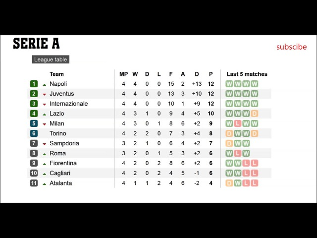 Football. Seria A. Table. Results. Fixtures. 4