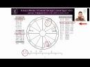 Как работает хорарная астрология