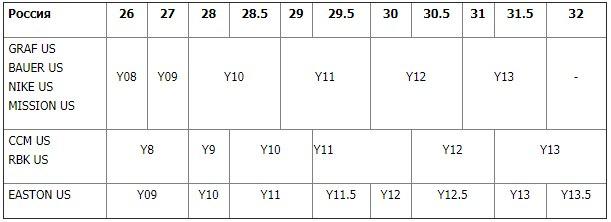 Размер детских коньков (YTH)