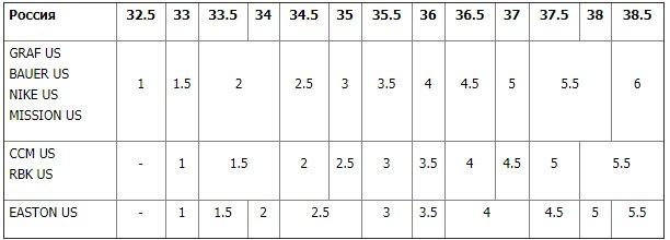 Размер подростковых коньков (JR)