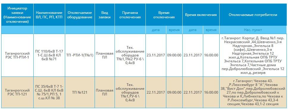 В Таганроге на 7 часов буду обесточивать центр города