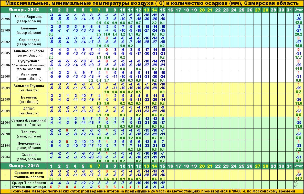 Календарь погоды на январь 2018 в России