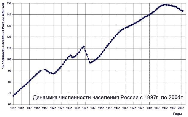 Население в современных границах России