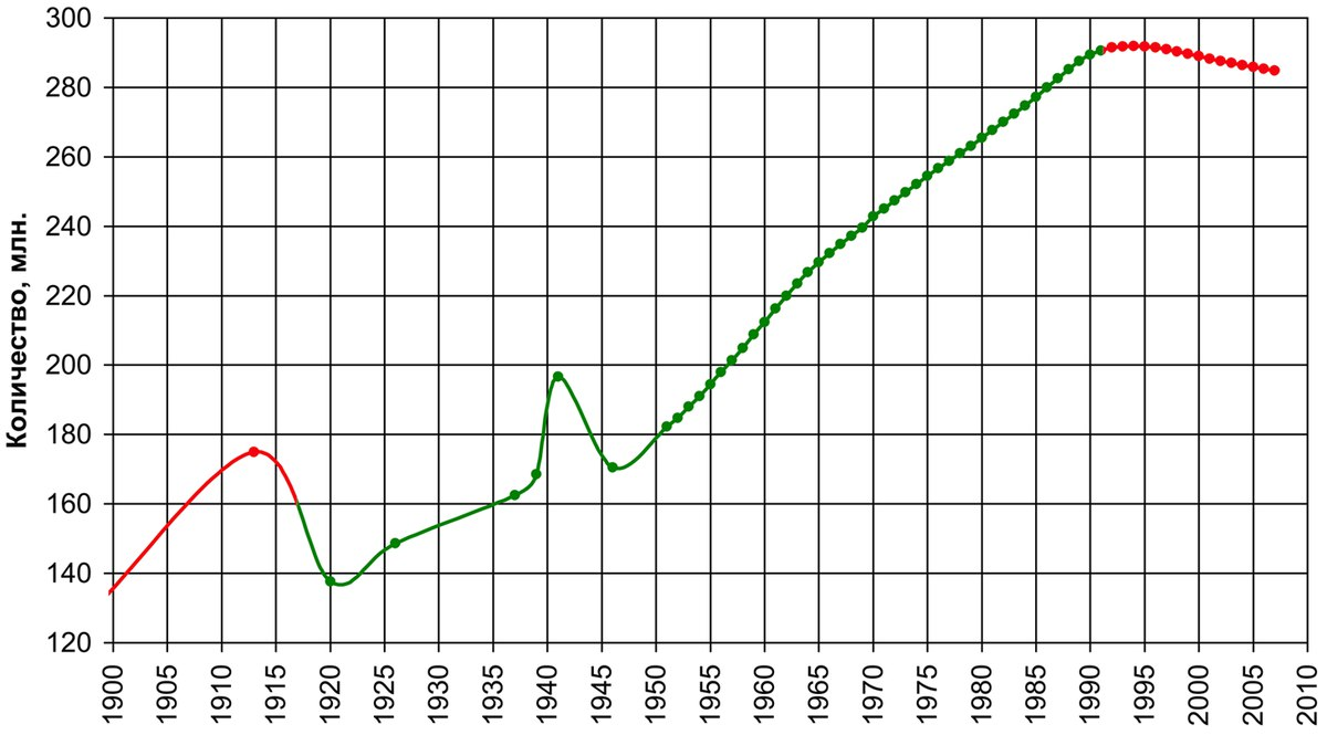 Население в границах РИ. СССР. пост-СССР