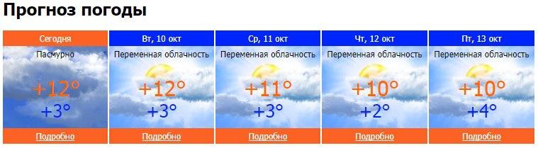 погода, Чайковский, октябрь 2017 год