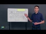 Как сделать правильный продающий Landing Page (лендинг)