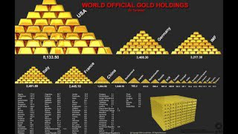 Арнольд Красницкий: Золотой запас России, количество золотого резерва в разных странах