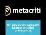 По версии Metacritic компания Electronic Arts в 2017 году выступила как «средний» разработчик.