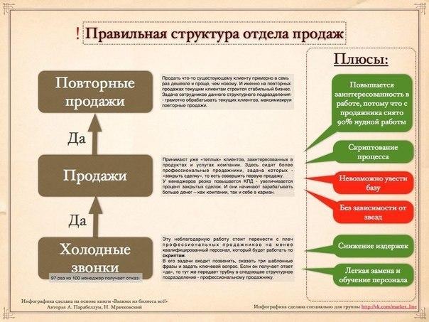 Правильная структура отдела продаж. Инфографика.