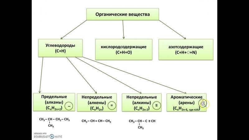 [Елена Пономарева] Классификация углеводородов