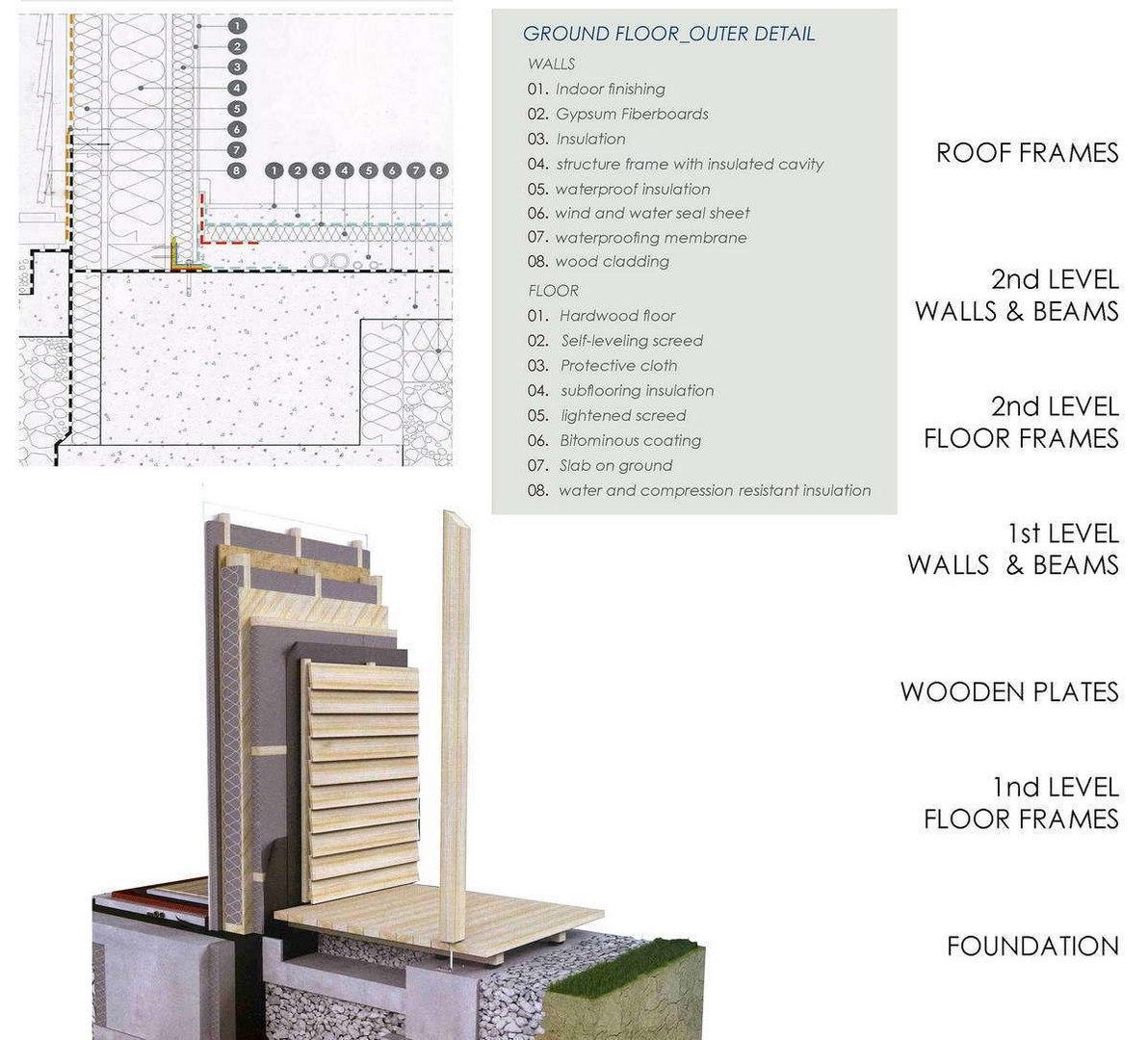 Итальянский проект современного деревянного дома по технологии X-Lam панелей (панели из перекрестно склеенных ламелей).