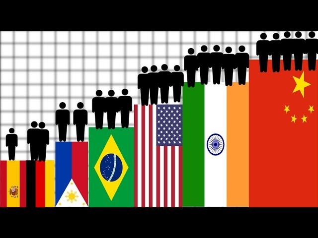 Population Size Comparison By Countries Top 30
