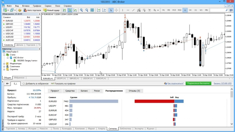 Отображение сделок поставщика сигнала прямо на графике в MetaTrader 4_5