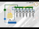Function of the common rail fuel injection system