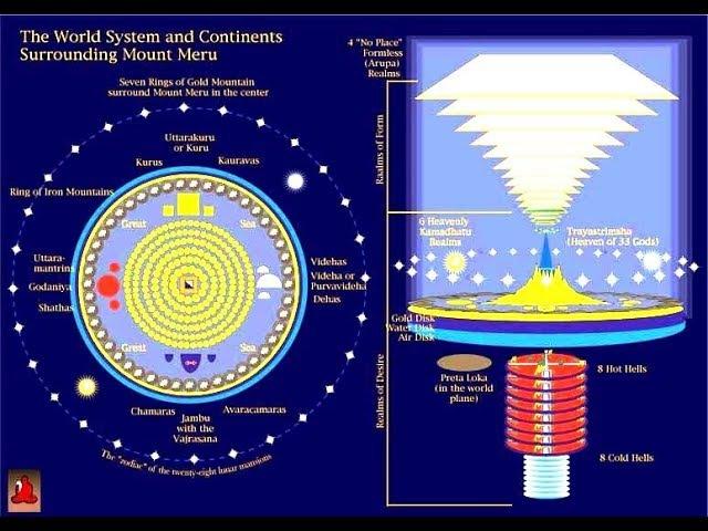 Космология Шримад Бхагаватам (Фильм Тайны Священной Вселенной)