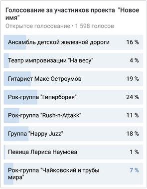 Результаты голосования проекта Новое имя