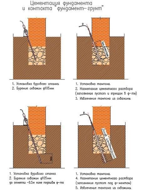 Несколько схем усиления фундамента