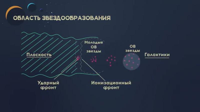 Астрофизика - Рождение звезд
