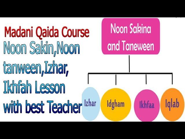Madani Qaida Lesson 52-P-26-3 sakin,tanween, Izhar,ikhfah