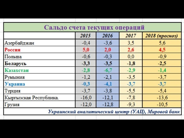 Прогноз роста ВВП Украины, России, Казахстана, Белоруссии и других стран до 2020