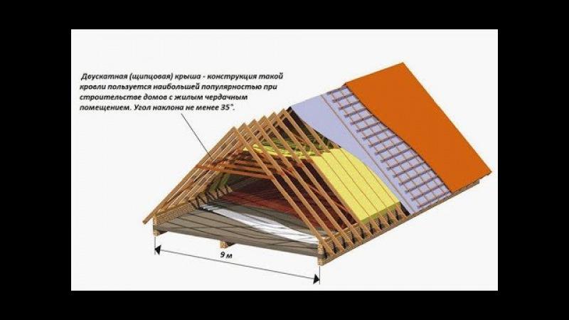 Строительство крыши пошагово, поймут все. Монтаж обрешетки, металлопрофиля. Сер ...
