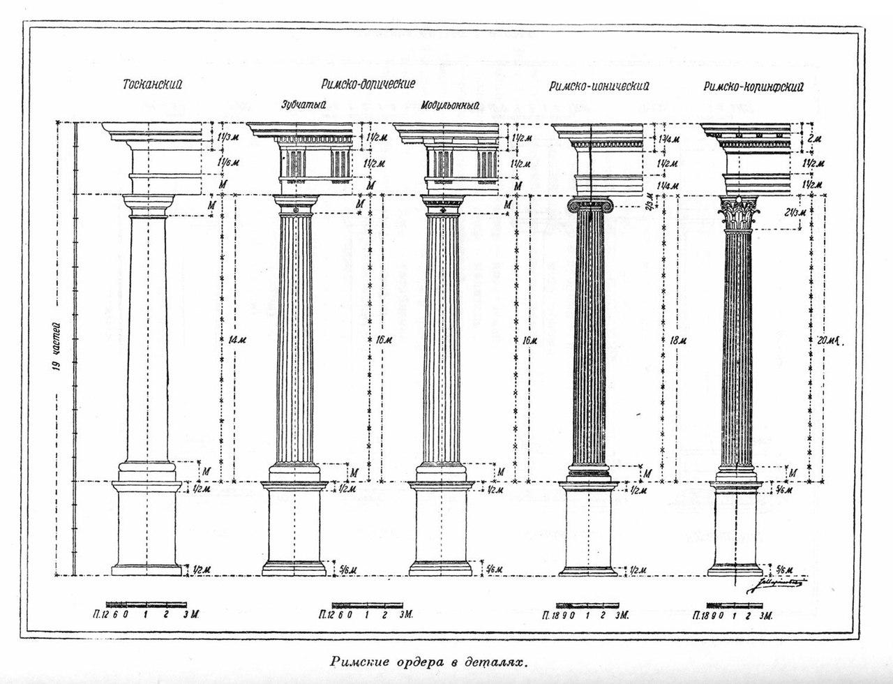Архитектурные ордера в массах