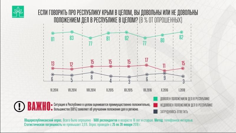 Опрос ВЦИОМ. Если говорить про Республику Крым в целом, вы довольны или не довольны положением дел в Республике в целом?