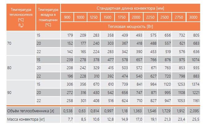 таблица мощностей EVA KС.90.303