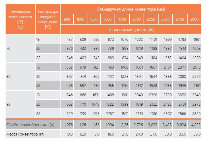таблица мощностей EVA KС.90.403