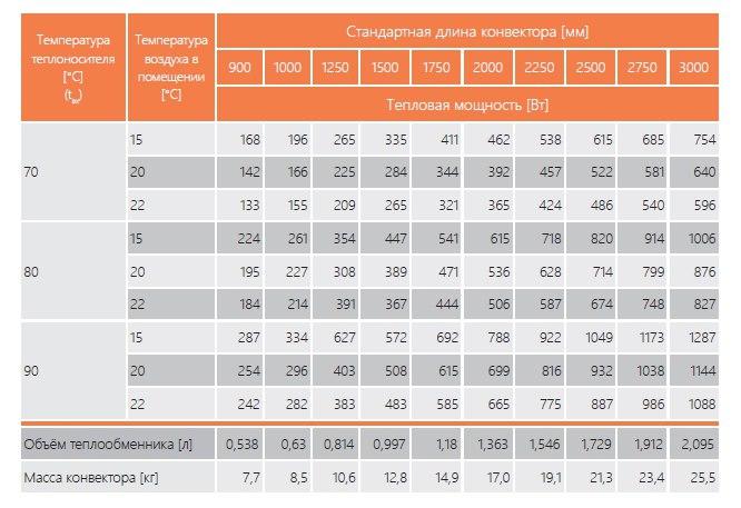 параметры теплоотдачи EVA K.100.203