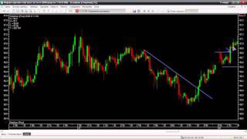 Дэйтрейдинг как стиль биржевой торговли