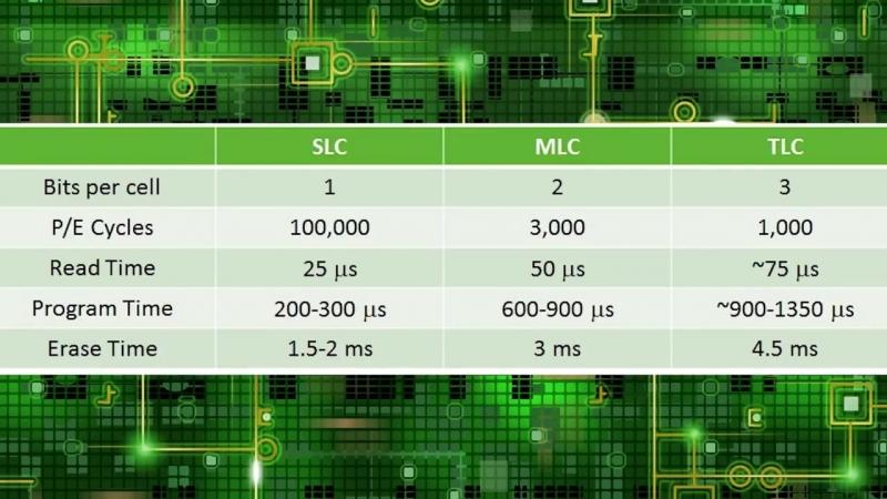Какой недорогой SSD выбрать в 2018_ Goodram, Kingston, SmartBuy, Patriot, Toshiba и др