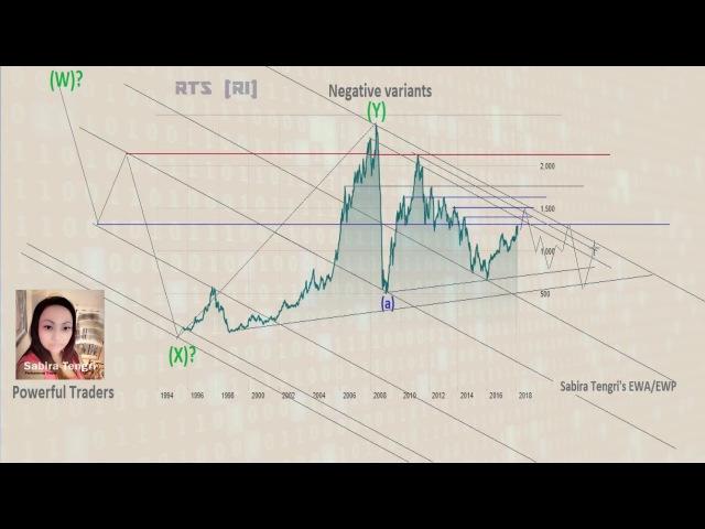 PART I : RTS (Ri) - Historical chart research by Sabira Tengri
