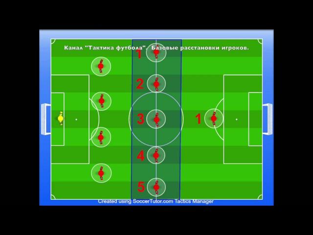 Тактика футбола Базовые растановки игроков