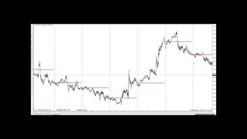 Торговля на низковолатильных сессиях 10.04.17