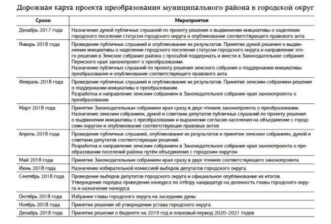 дорожная карта, создание чайковского городского округа, Чайковский, 2018 год