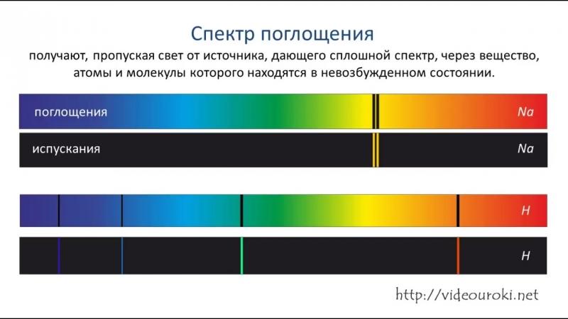 Поглощение и испускание света атомами, и Происхождение линейчатых спектр