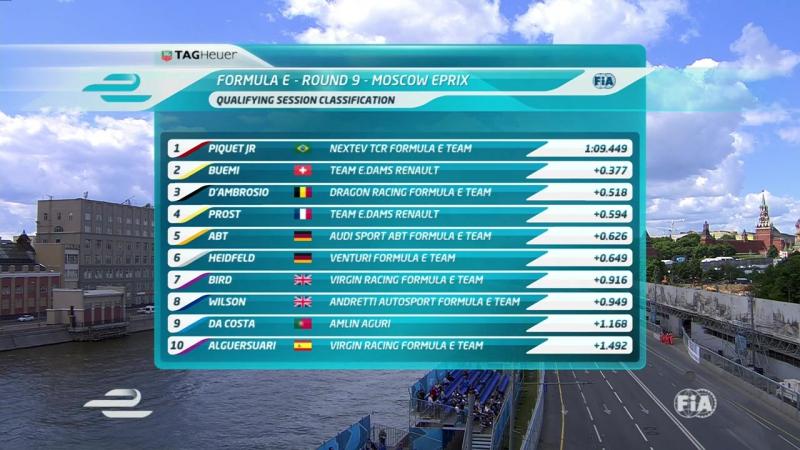 Formula-E.2014-2015.Round09.Russia.Quali.Sat.Feed.720p.x264.English.Natural.Sounds