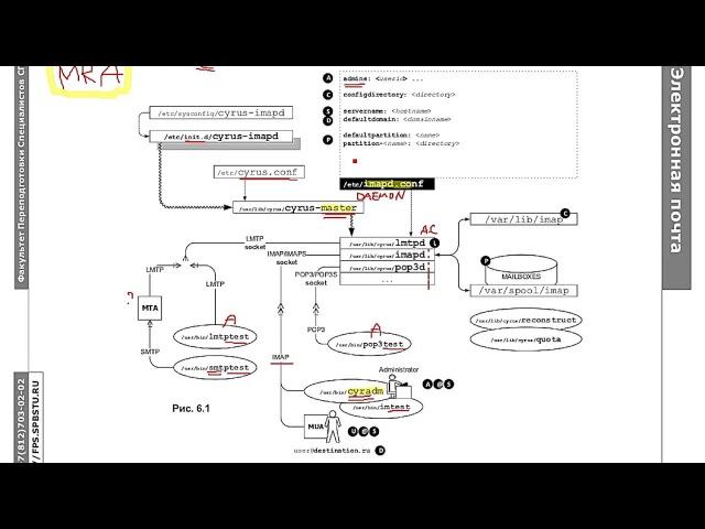 Протоколы IMAP/POP: Сервер ящиков электронной почты cyrus-imap