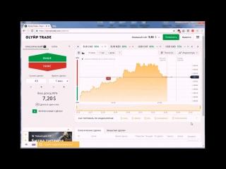 Обзор брокера бинарных опционов Olymp Trade c минимальным депозитом 10$