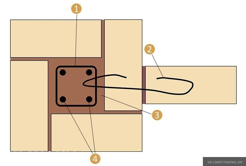 Как построить кирпичный забор своими руками