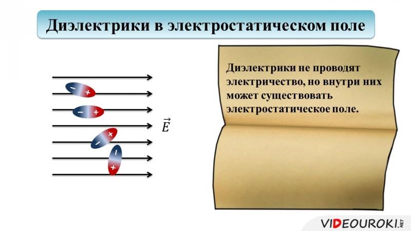 63. Проводники и диэлектрики в электростатическом поле