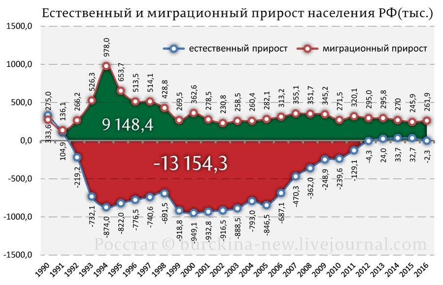 Во II квартале жизнь россиян была недостаточно дорогой для роста МРОТ 76