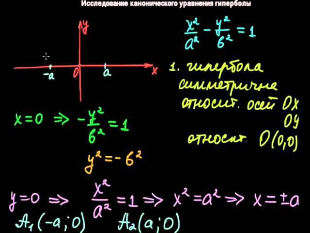 §22 Исследование канонического уравнения гиперболы