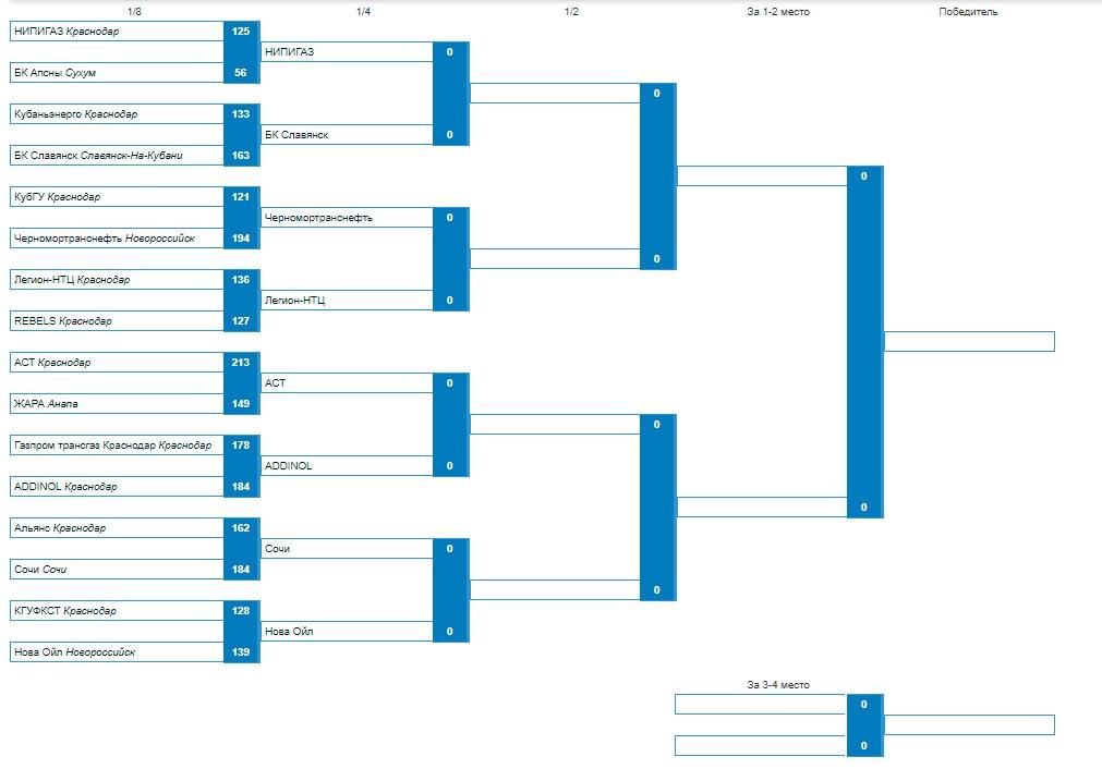 Лига КАУБ 5х5 плэй-офф схема