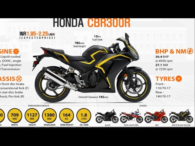 Up coming 10 Sports Bike Under 3 lakhs