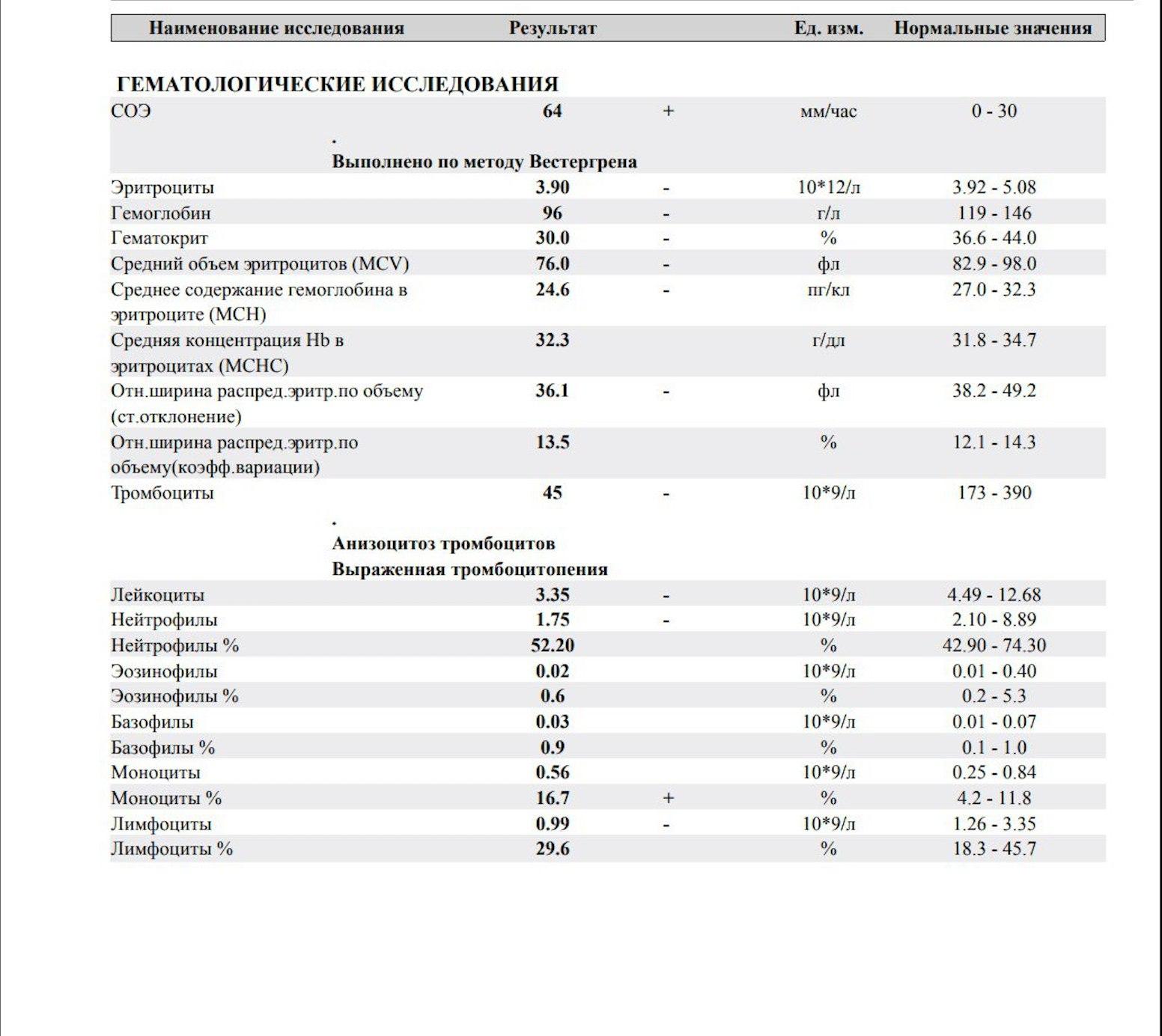 Химиотерапия общий анализ крови инстилляциями лечение хронического цистита