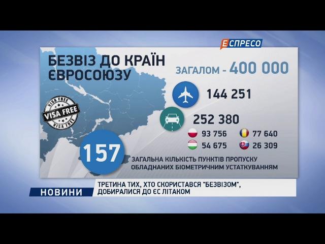 Третина тих, хто скористався безвізом, добиралися до ЄС літаком